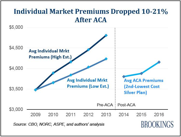 individual-market-premiums-dropped